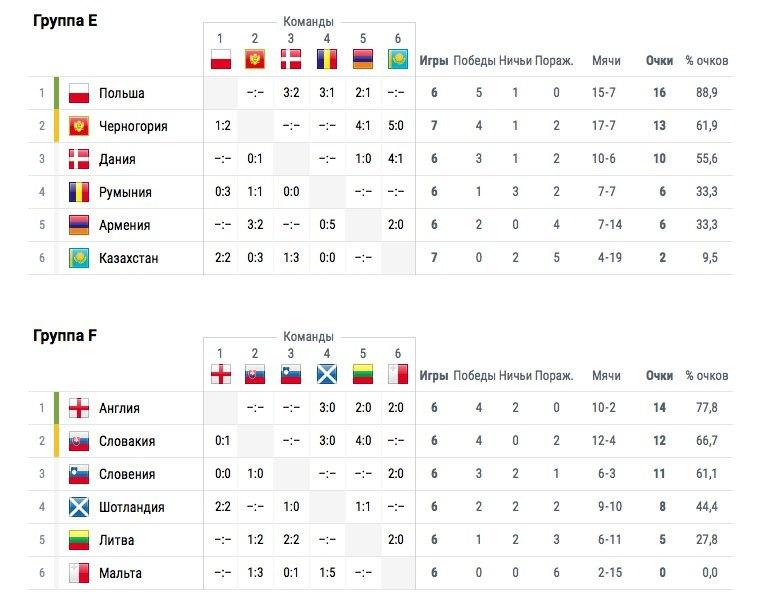 Ставки на отборочные матчи чемпионата мира